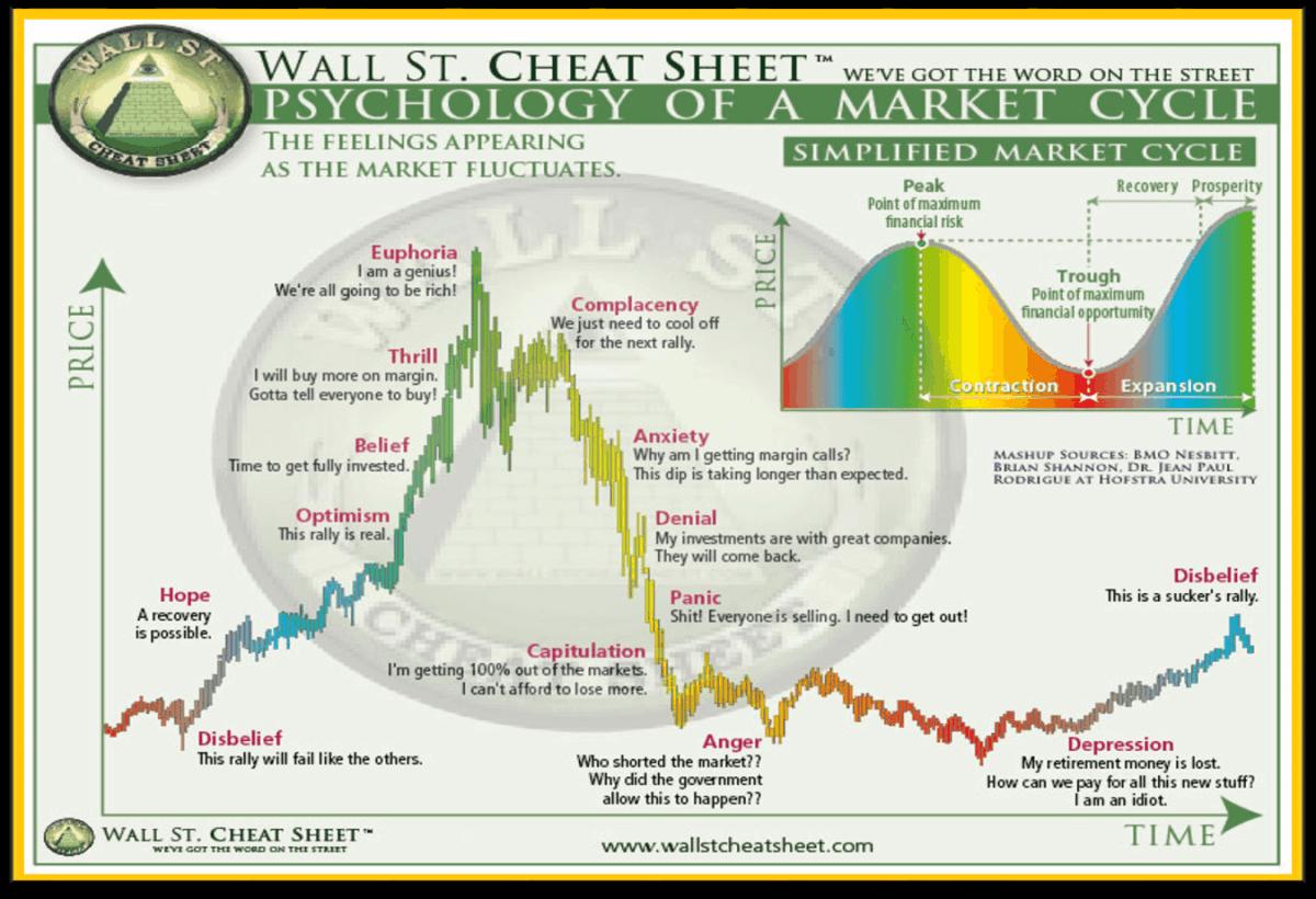 market psikolojisi